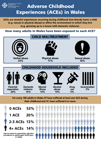 Diagram showing percentages of those affected by ACEs