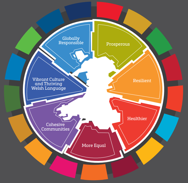 The well-being goals and SDG's mapped against a cut out of Wales