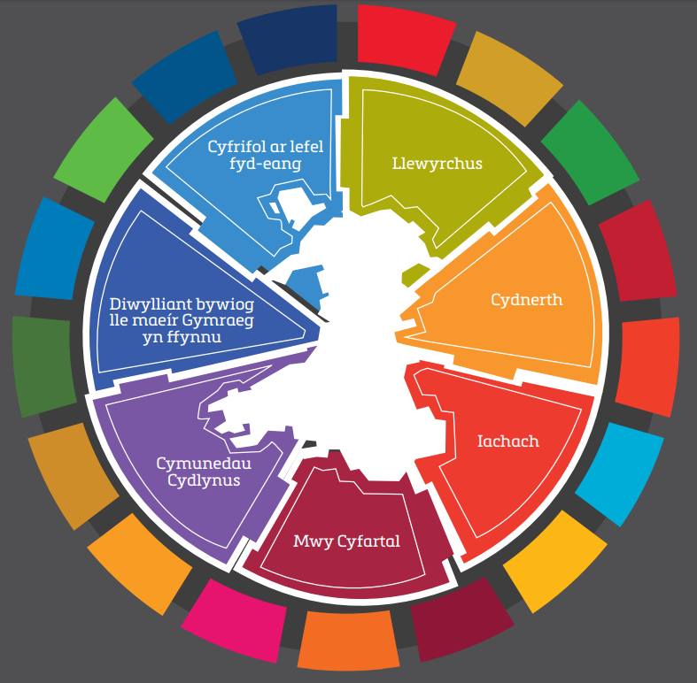 The well-being goals and SDGs mapped against a cut out of Wales